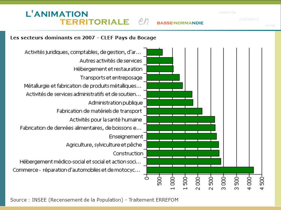 Evolution du nombre de demandeurs d emploi (catégorie A)* par sexe et âge entre Décembre 2008 et Décembre 2009 Source : DIRECCTE, Pôle Emploi - Traitement ERREFOM CAPF CLEF Pays du Bocage hors CAPF CLEF Pays du Bocage Orne Basse - Normandie Homme+11,4 %+28,0 %+21,1 %+16,6 %+19,6 % Femme+12,5 %+14,1 %+13,5 %+4,5 %+7,0 % - de 25 ans+2,9 %+22,2 %+14,5 %+8,4 %+11,0 % 25 à 49 ans+9,7 %+16,4 %+13,6 %+7,4 %+11,7 % 50 ans et ++36,6 %+36,7 %+36,6 %+28,8 %+26,0 %