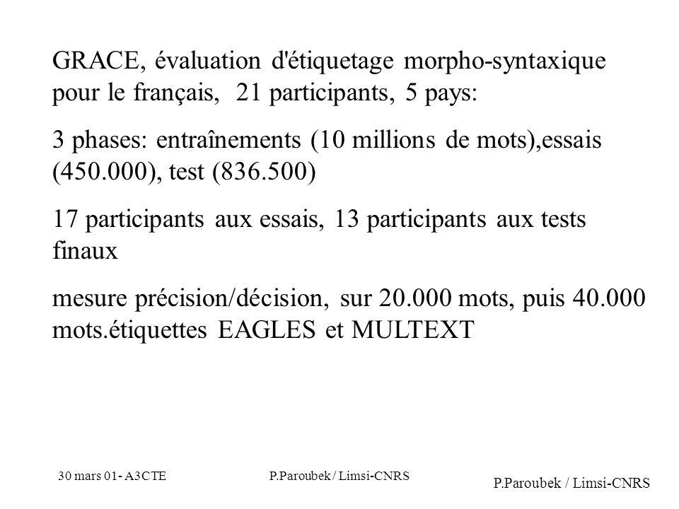 30 mars 01- A3CTEP.Paroubek / Limsi-CNRS GRACE, évaluation d étiquetage morpho-syntaxique pour le français, 21 participants, 5 pays: 3 phases: entraînements (10 millions de mots),essais (450.000), test (836.500) 17 participants aux essais, 13 participants aux tests finaux mesure précision/décision, sur 20.000 mots, puis 40.000 mots.étiquettes EAGLES et MULTEXT