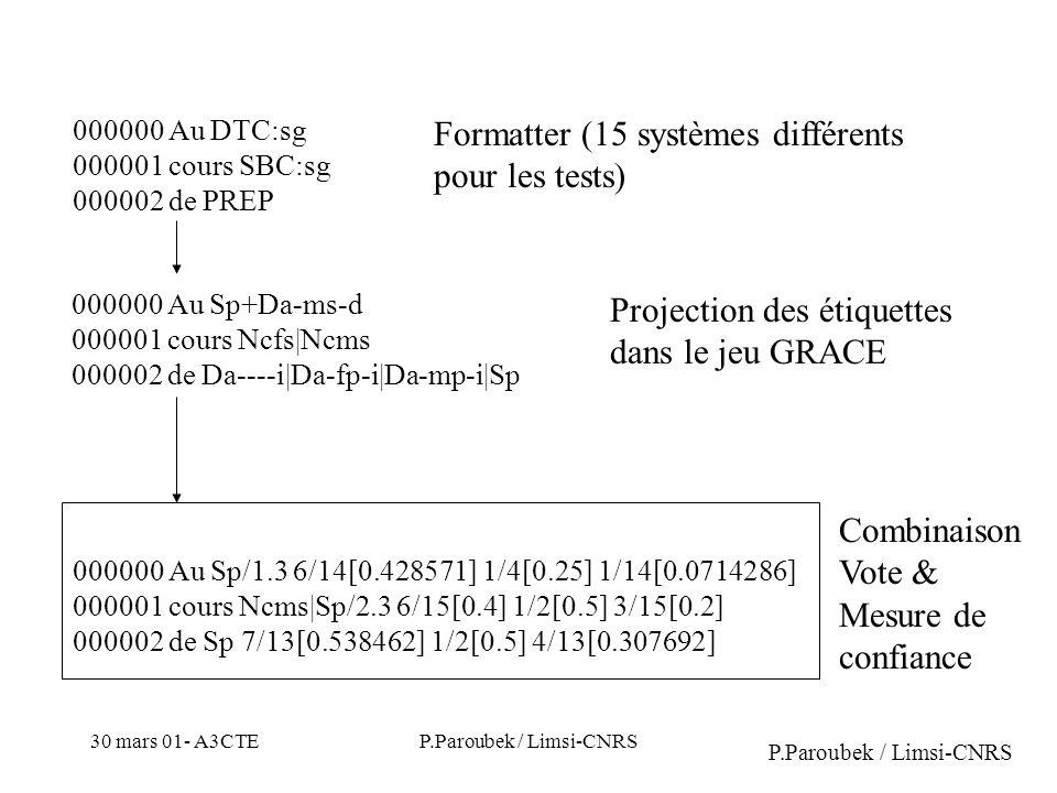 30 mars 01- A3CTEP.Paroubek / Limsi-CNRS 000000 Au DTC:sg 000001 cours SBC:sg 000002 de PREP 000000 Au Sp+Da-ms-d 000001 cours Ncfs|Ncms 000002 de Da----i|Da-fp-i|Da-mp-i|Sp Formatter (15 systèmes différents pour les tests) Projection des étiquettes dans le jeu GRACE 000000 Au Sp/1.3 6/14[0.428571] 1/4[0.25] 1/14[0.0714286] 000001 cours Ncms|Sp/2.3 6/15[0.4] 1/2[0.5] 3/15[0.2] 000002 de Sp 7/13[0.538462] 1/2[0.5] 4/13[0.307692] Combinaison Vote & Mesure de confiance P.Paroubek / Limsi-CNRS