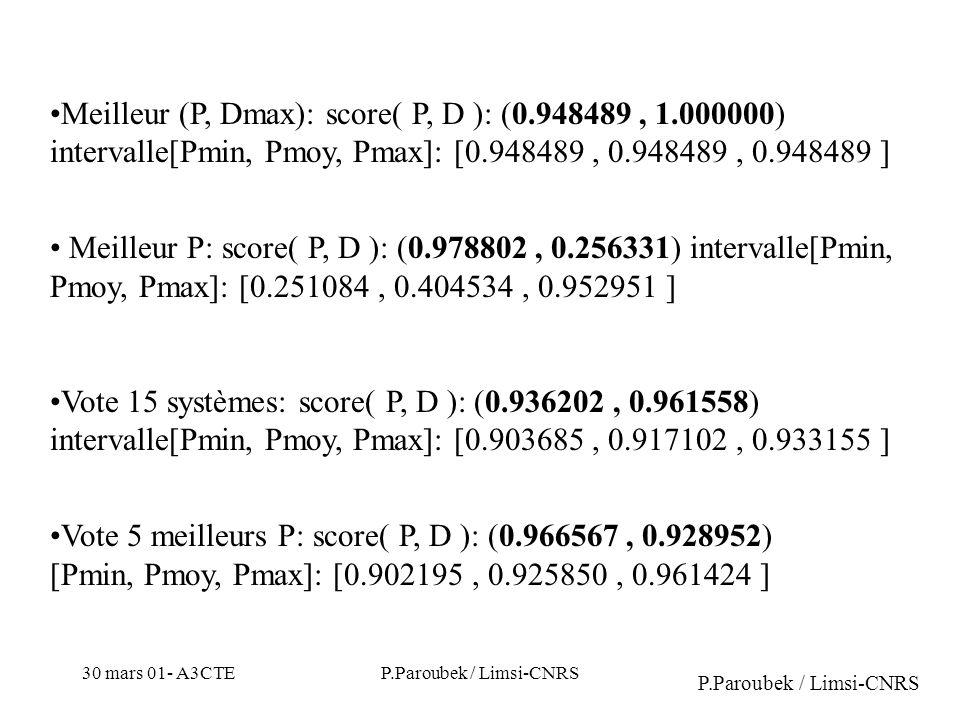 30 mars 01- A3CTEP.Paroubek / Limsi-CNRS Meilleur (P, Dmax): score( P, D ): (0.948489, 1.000000) intervalle[Pmin, Pmoy, Pmax]: [0.948489, 0.948489, 0.948489 ] Meilleur P: score( P, D ): (0.978802, 0.256331) intervalle[Pmin, Pmoy, Pmax]: [0.251084, 0.404534, 0.952951 ] Vote 15 systèmes: score( P, D ): (0.936202, 0.961558) intervalle[Pmin, Pmoy, Pmax]: [0.903685, 0.917102, 0.933155 ] Vote 5 meilleurs P: score( P, D ): (0.966567, 0.928952) [Pmin, Pmoy, Pmax]: [0.902195, 0.925850, 0.961424 ] P.Paroubek / Limsi-CNRS