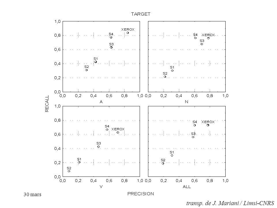 30 mars 01- A3CTEP.Paroubek / Limsi-CNRS transp. de J. Mariani / Limsi-CNRS