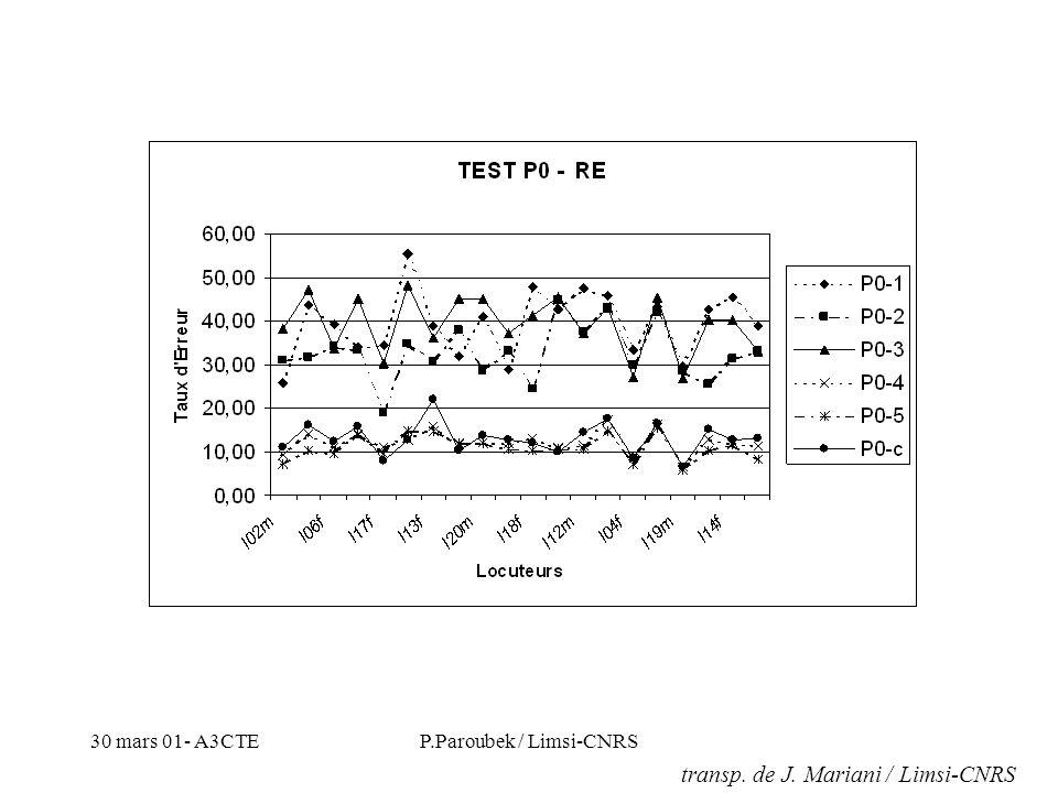 30 mars 01- A3CTEP.Paroubek / Limsi-CNRS SPEAKING RATE...