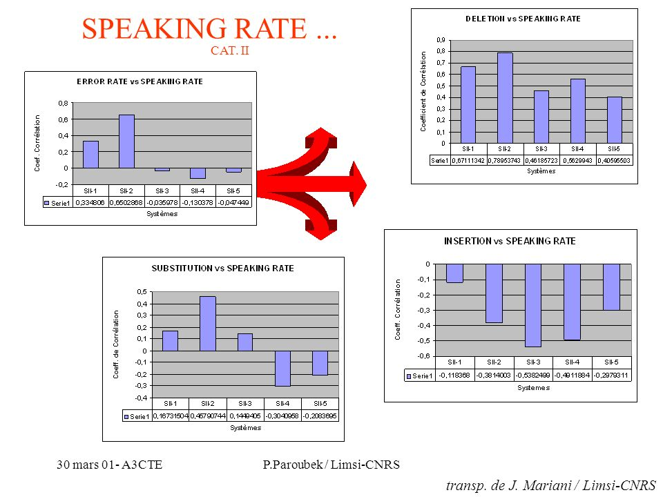 30 mars 01- A3CTEP.Paroubek / Limsi-CNRS SPEAKING RATE...