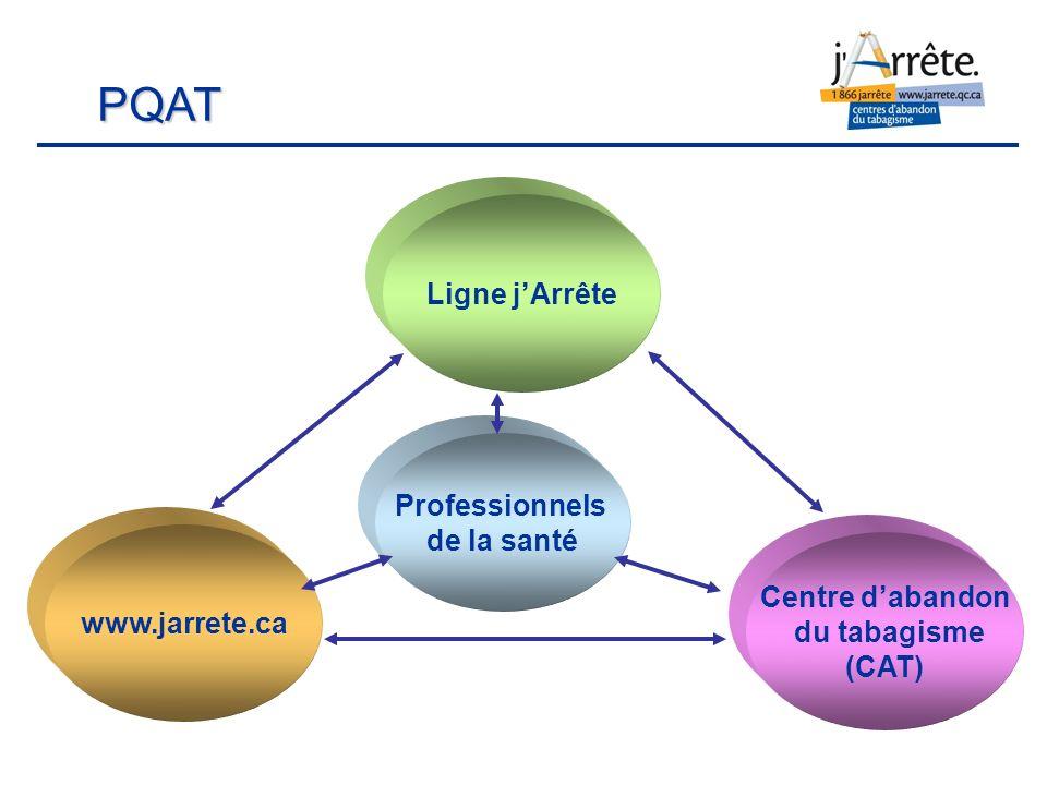 Centre dabandon du tabagisme (CAT) Ligne jArrête www.jarrete.ca Professionnels de la santé PQAT