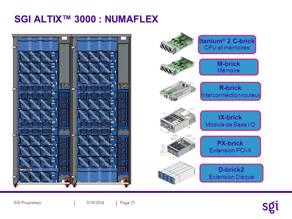 || 5/19/2014Page 14SGI Proprietary SGI ALTIX 3000 : la C-brick 16 x PC2100 ou PC2700 DDR SDRAM 8à16Go de mémoire par nœud 8.51–10.2Go/sec de bande passante mémoire SHUB 4 processeurs Intel ® Itanium ® 2 2 processeurs par 6.4Go/sec frontside bus 4–32Go de mémoire par C-brick contrôleur mémoire : SHUB 8.51–10.2Go/sec bande passante mémoire 6.4GB/sec bande passante d interconnexion agrégé 4.8GB/sec bande passante I/O agrégé