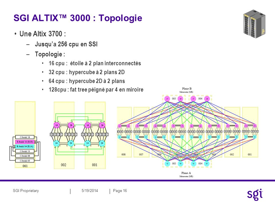 || 5/19/2014Page 16SGI Proprietary SGI ALTIX 3000 : Topologie Une Altix 3700 : – Jusqua 256 cpu en SSI – Topologie : 16 cpu : étoile à 2 plan intercon