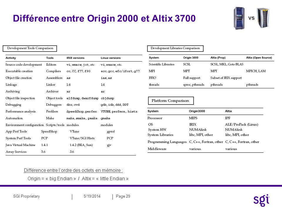 || 5/19/2014Page 30SGI Proprietary PLAN : Introduction à l ALTIX Développement sur ALTIX : –Les compilateurs –Debbuging –Bibliothèques optimisés sur ALTIX Utilisation des ALTIX Comprendre les performances sur ALTIX Ressources et documentation