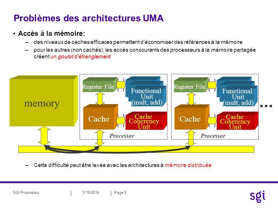 || 5/19/2014Page 6SGI Proprietary Mémoire distribuée –Technologie de masse –la bande passante globale mémoire-processeur est proportionnelle au nombre de processeurs –en général adressage local adressage global (SGI) –modèles dexécution : SIMD, MIMD, SPMD –2 paradigmes de communications : mémoire partagé : OpenMP (si adressage global) mémoire distribué : MPI P M E/ S P M P M P M P M P M P M P M Réseau dinterconnexion Les noeuds individuels peuvent contenir plusieurs processeurs connectés entre eux par la même technologie que le réseau.