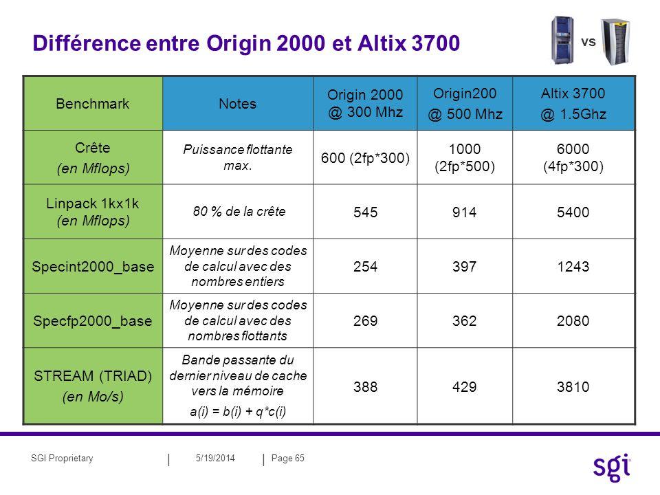 || 5/19/2014Page 65SGI Proprietary Différence entre Origin 2000 et Altix 3700 BenchmarkNotes Origin 2000 @ 300 Mhz Origin200 @ 500 Mhz Altix 3700 @ 1.