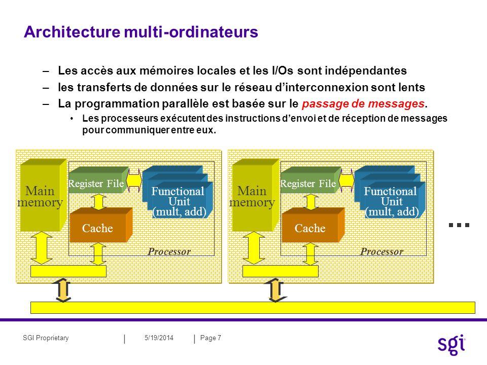 || 5/19/2014Page 8SGI Proprietary Architecture à mémoire partagée distribuée –Pour chaque processeur,les accès à la mémoire locale sont indépendants –La mémoire totale est globalement adressable (point de vue du programmeur ) –Non-uniform memory access (NUMA): Les accès locaux sont plus rapides que les accès lointains (peu sensible sur SGI3000/SGIAltix) Les modèles de programmation en mémoire partagée sont utilisables la distribution des données est conseillée pour améliorer les performances (prise en compte de l architecture à mémoire distribuée) Main memory Cache Register File Functional Unit (mult, add) Processor Main memory Register File Functional Unit (mult, add) Processor Cache Coherency Unit interconnect Cache Coherency Unit