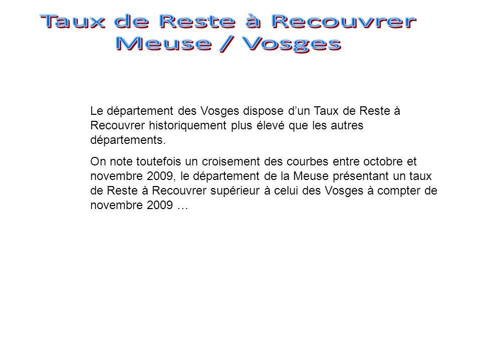 Le département des Vosges dispose dun Taux de Reste à Recouvrer historiquement plus élevé que les autres départements.