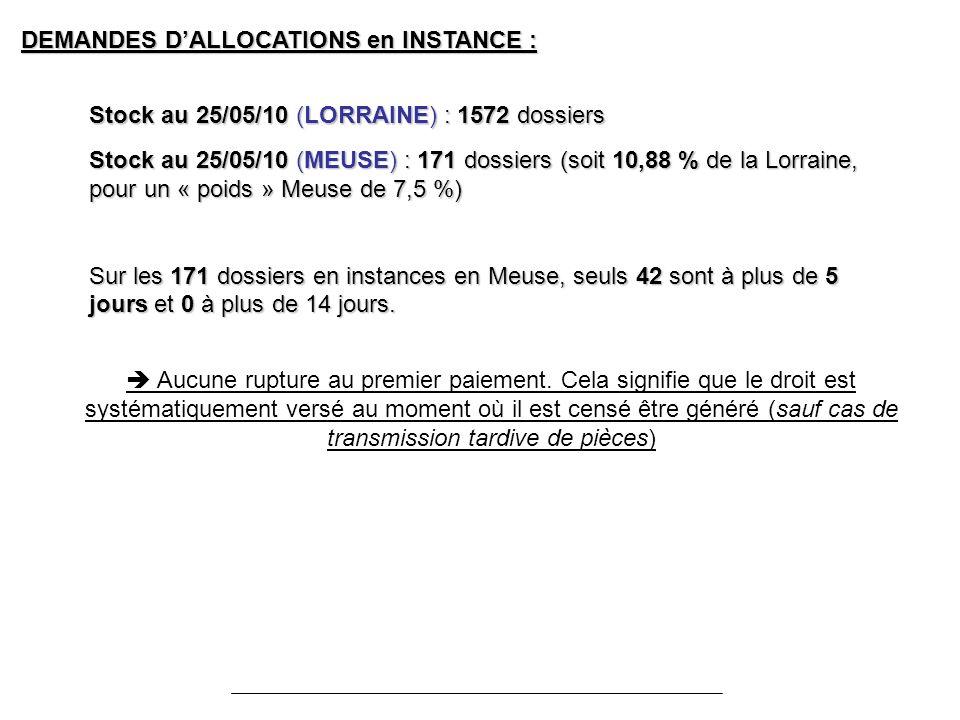 DEMANDES DALLOCATIONS en INSTANCE : Stock au 25/05/10 (LORRAINE) : 1572 dossiers Stock au 25/05/10 (MEUSE) : 171 dossiers (soit 10,88 % de la Lorraine, pour un « poids » Meuse de 7,5 %) Sur les 171 dossiers en instances en Meuse, seuls 42 sont à plus de 5 jours et 0 à plus de 14 jours.