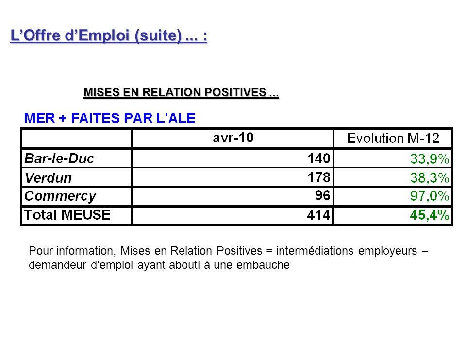 MISES EN RELATION POSITIVES... LOffre dEmploi (suite)...