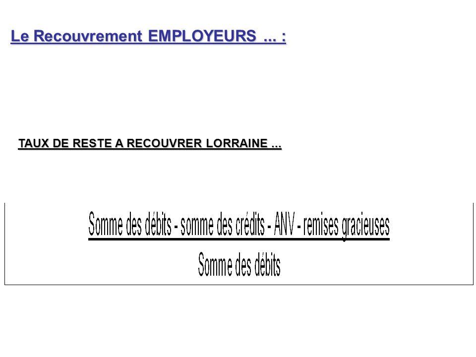 TAUX DE RESTE A RECOUVRER LORRAINE... Le Recouvrement EMPLOYEURS... :