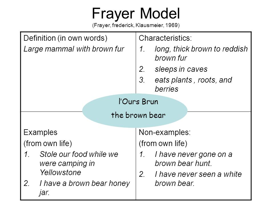 Frayer Model (Frayer, frederick, Klausmeier, 1969) Definition (in own words) Large mammal with brown fur Characteristics: 1.long, thick brown to reddish brown fur 2.sleeps in caves 3.eats plants, roots, and berries Examples (from own life) 1.Stole our food while we were camping in Yellowstone 2.I have a brown bear honey jar.