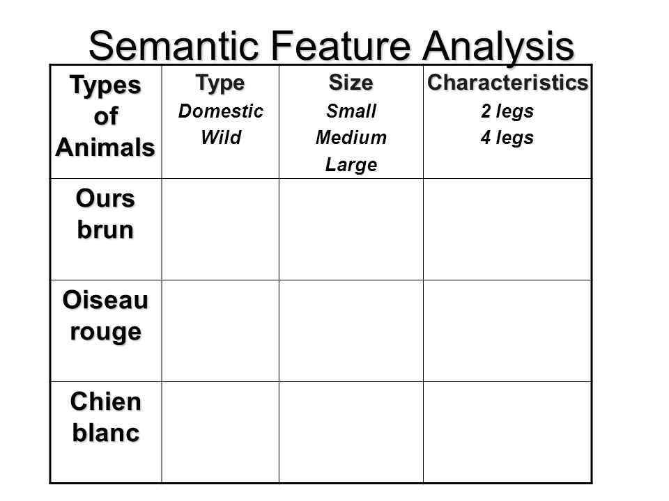 Semantic Feature Analysis Types of Animals Type Domestic WildSize Small Medium LargeCharacteristics 2 legs 4 legs Ours brun Oiseau rouge Chien blanc