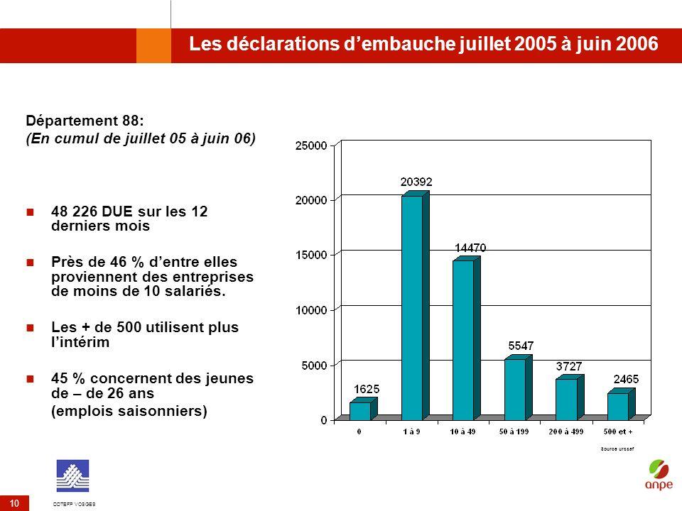 DDTEFP VOSGES 10 Les déclarations dembauche juillet 2005 à juin 2006 Département 88: (En cumul de juillet 05 à juin 06) 48 226 DUE sur les 12 derniers