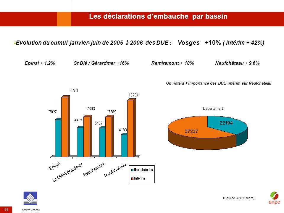 DDTEFP VOSGES 11 Les déclarations dembauche par bassin Evolution du cumul janvier- juin de 2005 à 2006 des DUE : Vosges +10% ( intérim + 42%) Epinal +