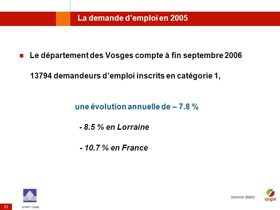 DDTEFP VOSGES 13 La demande demploi en 2005 Le département des Vosges compte à fin septembre 2006 13794 demandeurs demploi inscrits en catégorie 1, un