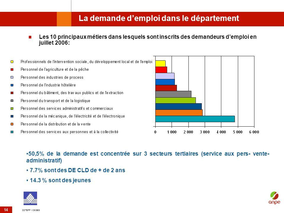 DDTEFP VOSGES 14 La demande demploi dans le département Les 10 principaux métiers dans lesquels sont inscrits des demandeurs demploi en juillet 2006: