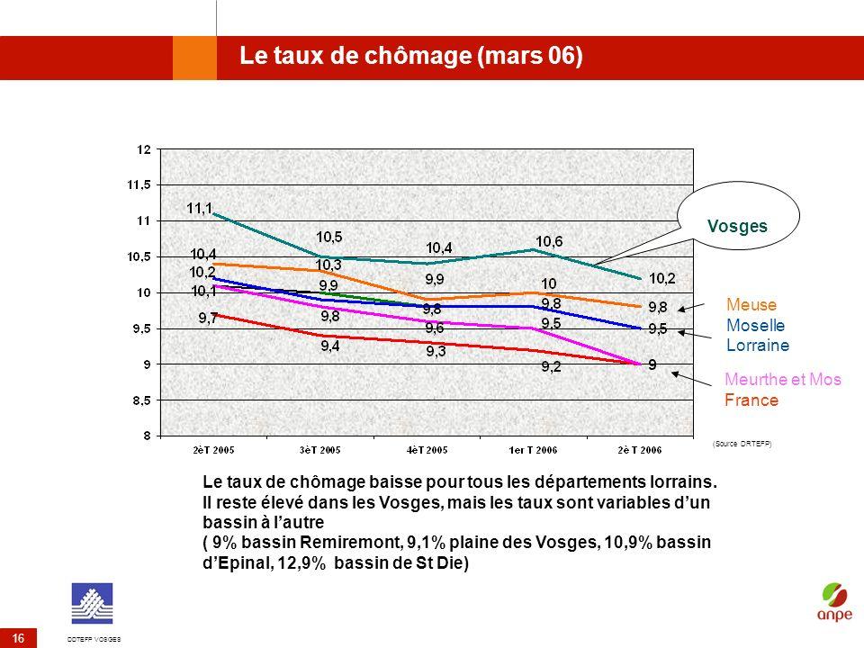 DDTEFP VOSGES 16 Le taux de chômage (mars 06) (Source DRTEFP) Meuse Moselle Lorraine Meurthe et Mos France Le taux de chômage baisse pour tous les dép