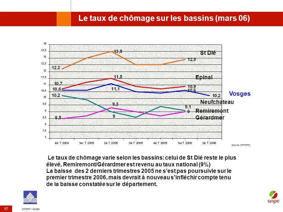 DDTEFP VOSGES 17 Le taux de chômage sur les bassins (mars 06) (Source DRTEFP) St Dié Epinal Remiremont Gérardmer Neufchateau Le taux de chômage varie