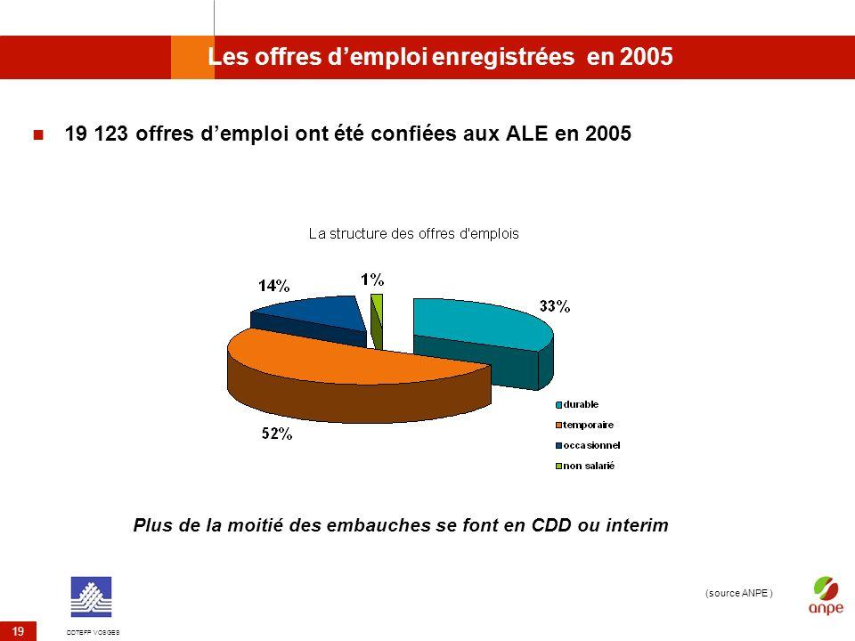 DDTEFP VOSGES 19 Les offres demploi enregistrées en 2005 19 123 offres demploi ont été confiées aux ALE en 2005 (source ANPE ) Plus de la moitié des e