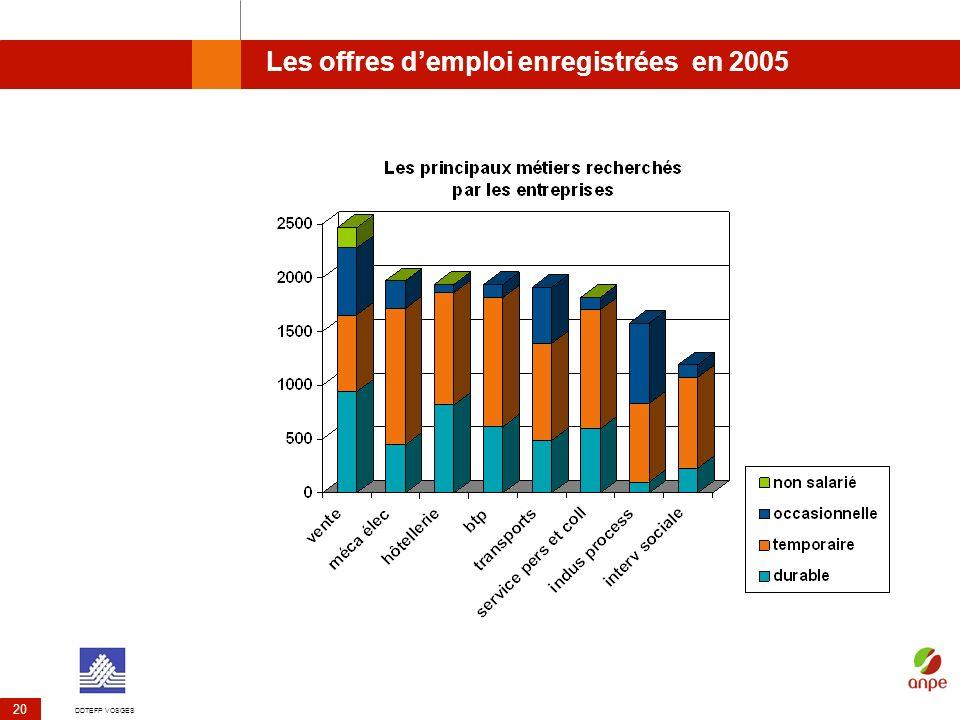 DDTEFP VOSGES 20 Les offres demploi enregistrées en 2005