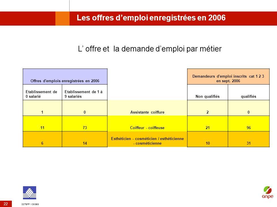DDTEFP VOSGES 22 Les offres demploi enregistrées en 2006 Offres d'emplois enregistrées en 2006 Demandeurs d'emploi inscrits cat 1 2 3 en sept. 2006 Et