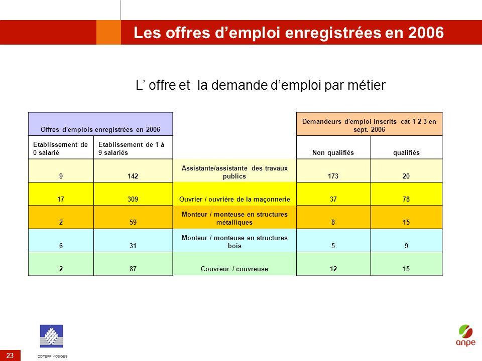 DDTEFP VOSGES 23 Les offres demploi enregistrées en 2006 Offres d'emplois enregistrées en 2006 Demandeurs d'emploi inscrits cat 1 2 3 en sept. 2006 Et