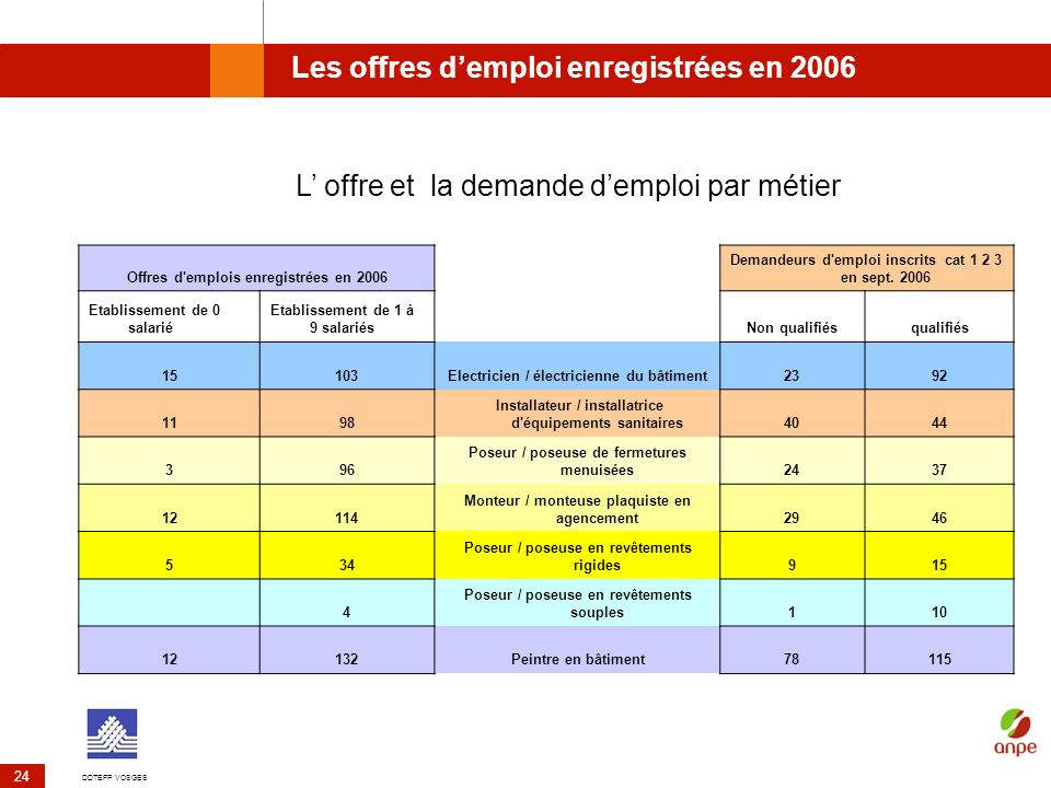 DDTEFP VOSGES 24 Les offres demploi enregistrées en 2006 Offres d'emplois enregistrées en 2006 Demandeurs d'emploi inscrits cat 1 2 3 en sept. 2006 Et