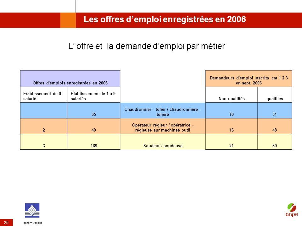 DDTEFP VOSGES 25 Les offres demploi enregistrées en 2006 L offre et la demande demploi par métier Offres d'emplois enregistrées en 2006 Demandeurs d'e