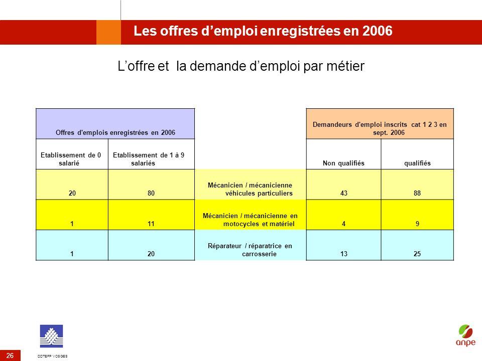 DDTEFP VOSGES 26 Les offres demploi enregistrées en 2006 Offres d'emplois enregistrées en 2006 Demandeurs d'emploi inscrits cat 1 2 3 en sept. 2006 Et