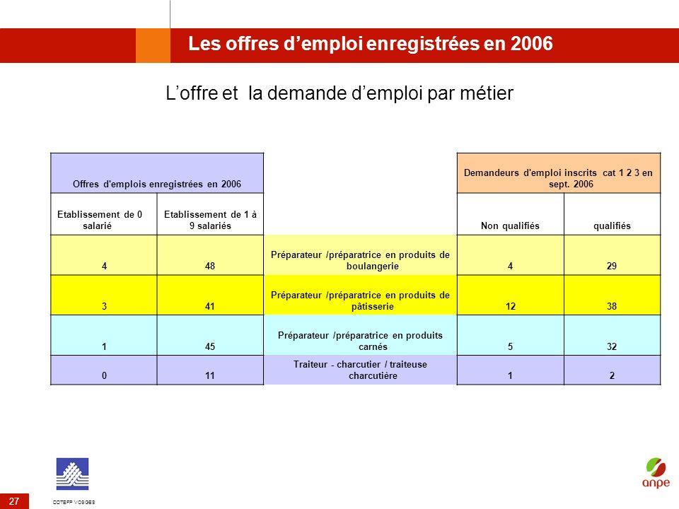 DDTEFP VOSGES 27 Les offres demploi enregistrées en 2006 Offres d'emplois enregistrées en 2006 Demandeurs d'emploi inscrits cat 1 2 3 en sept. 2006 Et