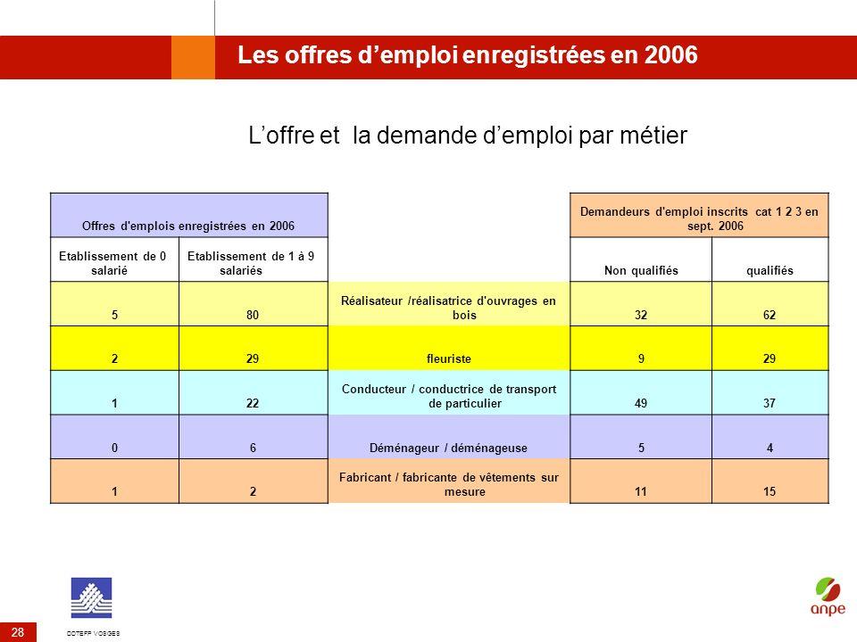 DDTEFP VOSGES 28 Les offres demploi enregistrées en 2006 Offres d'emplois enregistrées en 2006 Demandeurs d'emploi inscrits cat 1 2 3 en sept. 2006 Et