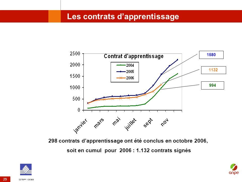 DDTEFP VOSGES 29 Les contrats dapprentissage 298 contrats dapprentissage ont été conclus en octobre 2006, soit en cumul pour 2006 : 1.132 contrats sig