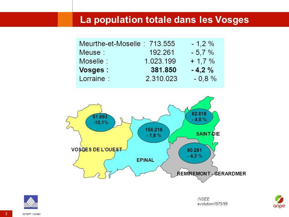 DDTEFP VOSGES 3 La population totale dans les Vosges de 1975 à 1999 Meurthe-et-Moselle : 713.555 - 1,2 % Meuse : 192.261 - 5,7 % Moselle : 1.023.199 +