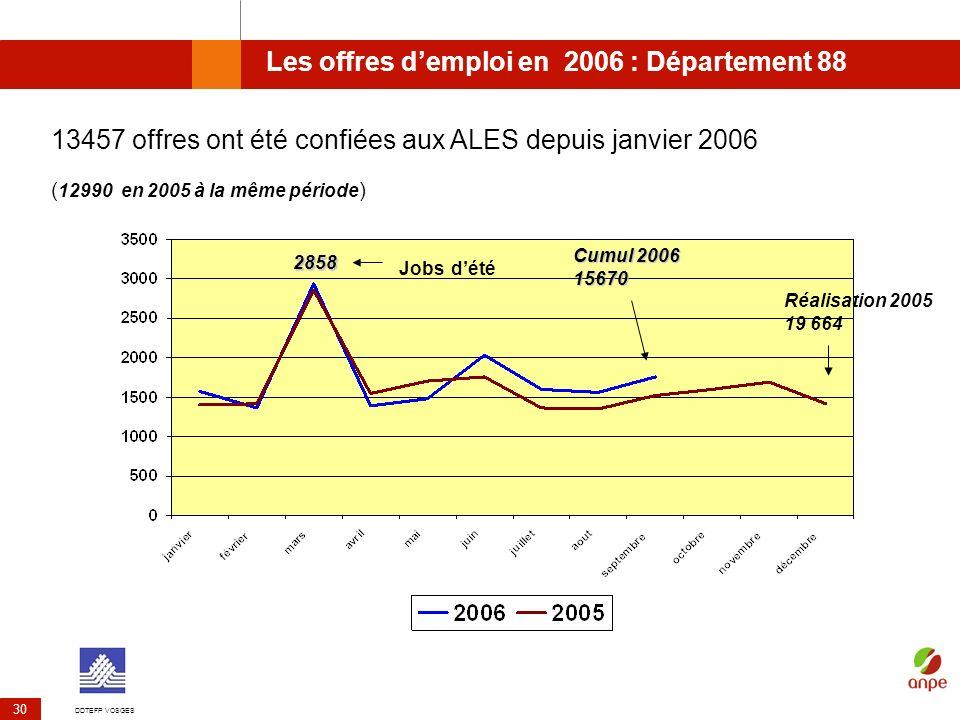 DDTEFP VOSGES 30 Les offres demploi en 2006 : Département 88 13457 offres ont été confiées aux ALES depuis janvier 2006 ( 12990 en 2005 à la même péri