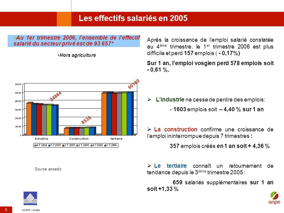 DDTEFP VOSGES 5 Les effectifs salariés en 2005 Après la croissance de lemploi salarié constatée au 4 ème trimestre, le 1 er trimestre 2006 est plus di