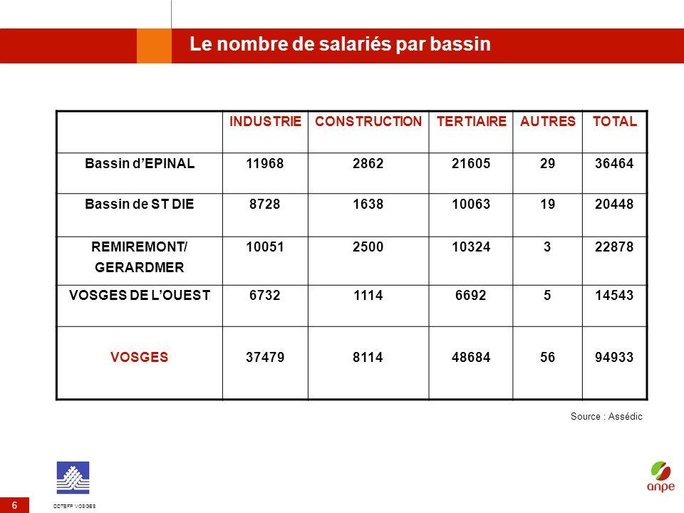 DDTEFP VOSGES 6 Le nombre de salariés par bassin INDUSTRIECONSTRUCTIONTERTIAIREAUTRESTOTAL Bassin dEPINAL119682862216052936464 Bassin de ST DIE8728163