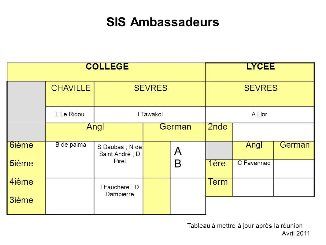 SIS Ambassadeurs 3ième Term ABAB I Fauchère ; D Dampierre 4ième C Favennec 1ère5ième GermanAngl S Daubas ; N de Saint André ; D Pirel B de palma 6ième