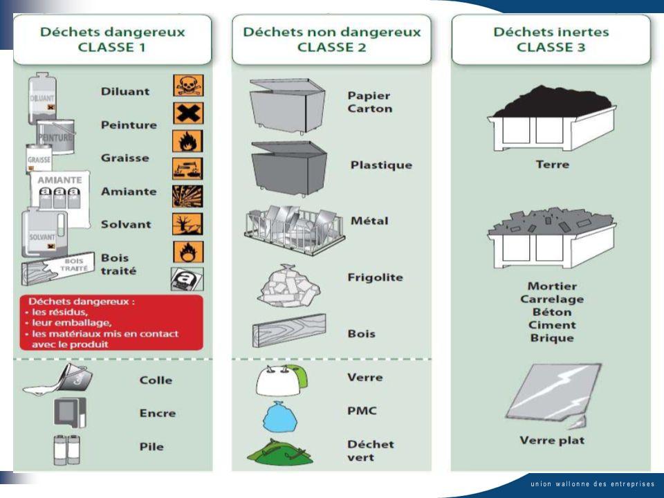 Classification des déchets : général