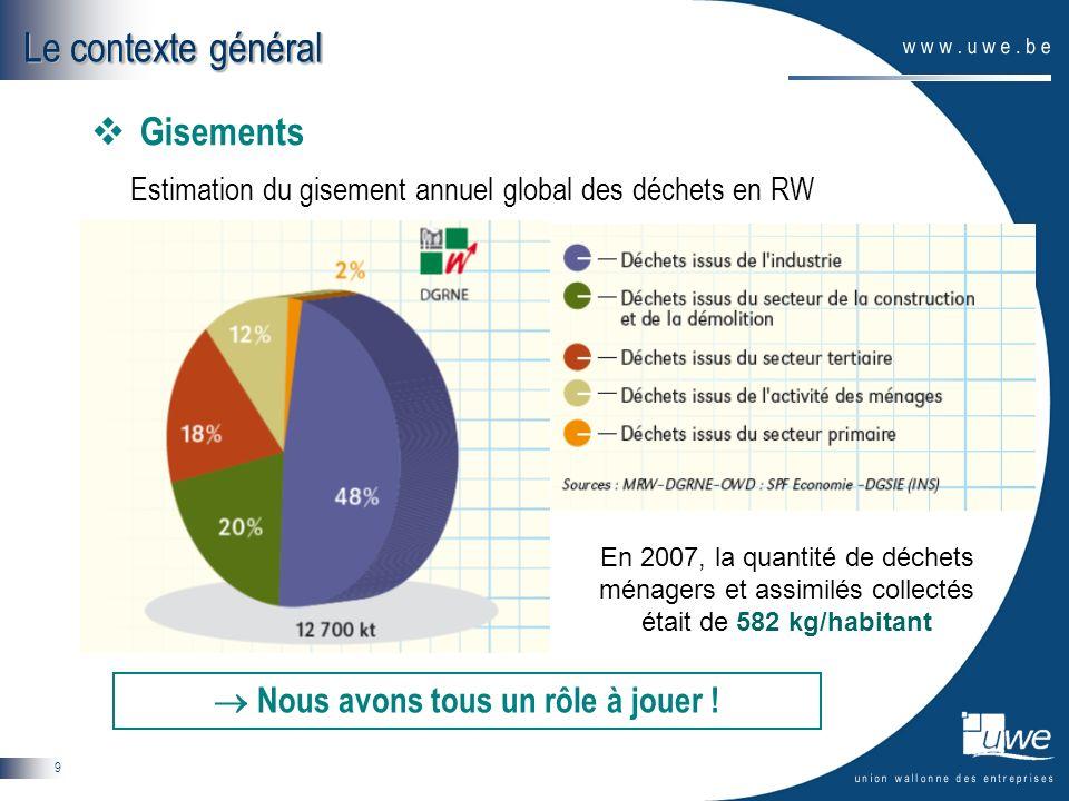 9 Le contexte général Gisements Estimation du gisement annuel global des déchets en RW Nous avons tous un rôle à jouer ! En 2007, la quantité de déche