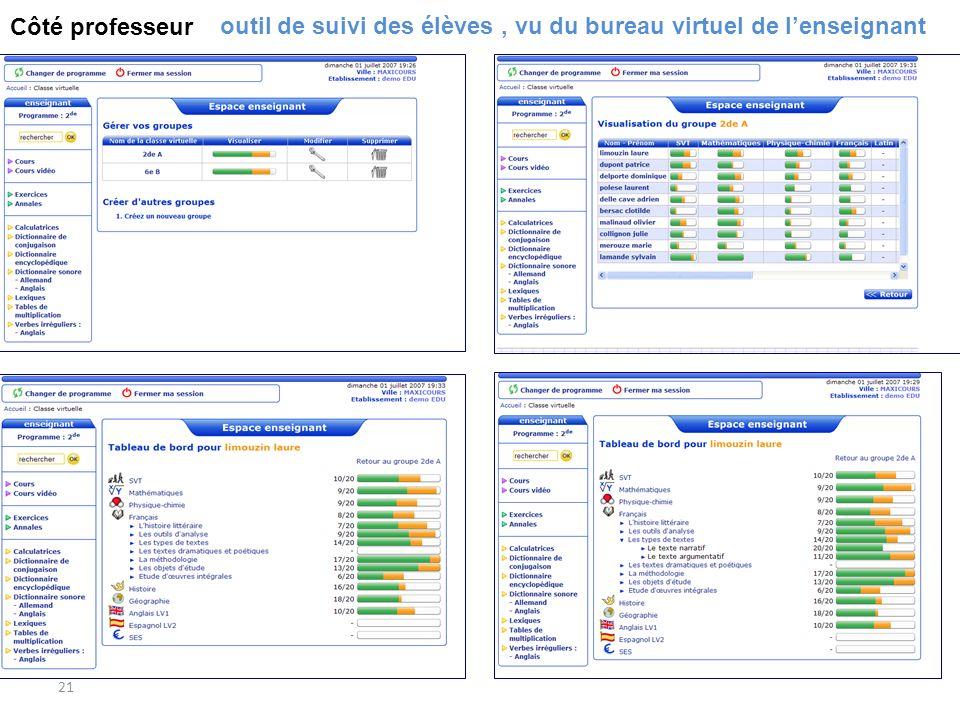 21 Le suivi des élèves outil de suivi des élèves, vu du bureau virtuel de lenseignant Côté professeur