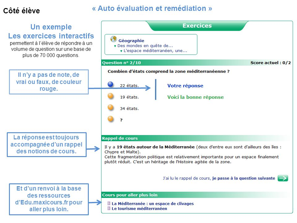 Un exemple Les exercices interactifs permettent à lélève de répondre à un volume de question sur une base de plus de 70 000 questions. « Auto évaluati