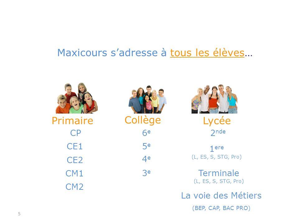 5 Primaire Collège CP CM2 CM1 CE2 CE1 3e3e 4e4e 5e5e 6e6e Maxicours sadresse à tous les élèves… Lycée 2 nde 1 ere (L, ES, S, STG, Pro) Terminale (L, E