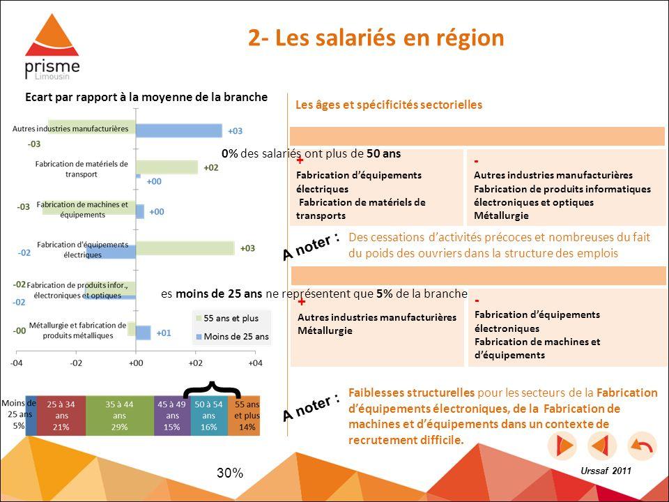 Les âges et spécificités sectorielles Urssaf 2011 2- Les salariés en région + Fabrication déquipements électriques Fabrication de matériels de transpo
