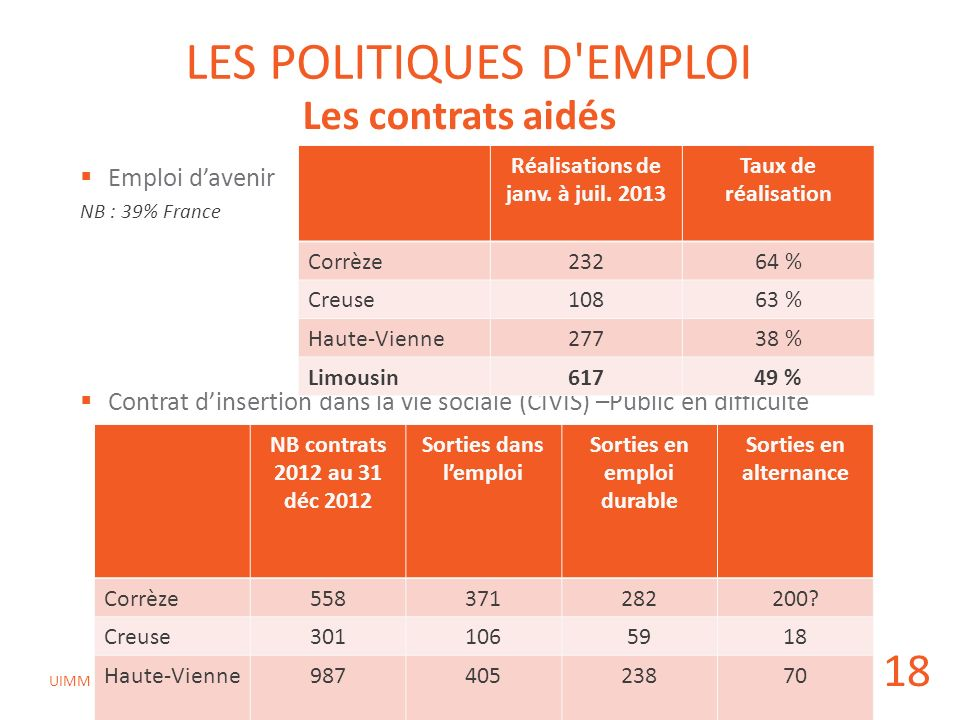 CPREFP du 10 octobre 2013 UIMM LES POLITIQUES D'EMPLOI Emploi davenir NB : 39% France Contrat dinsertion dans la vie sociale (CIVIS) –Public en diffic
