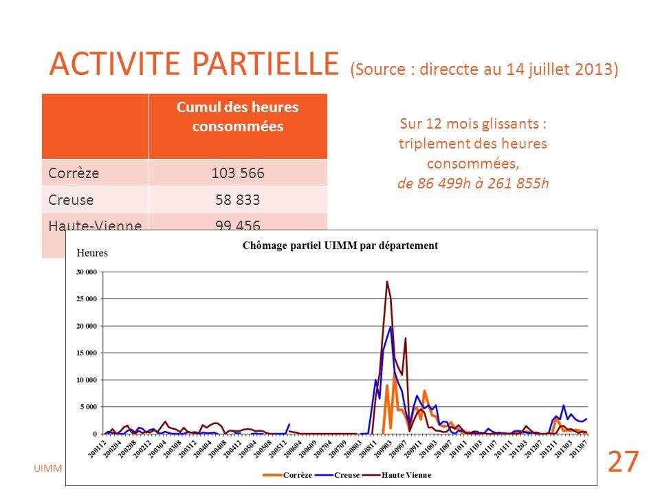CPREFP du 10 octobre 2013 UIMM ACTIVITE PARTIELLE (Source : direccte au 14 juillet 2013) 27 Cumul des heures consommées Corrèze103 566 Creuse58 833 Ha