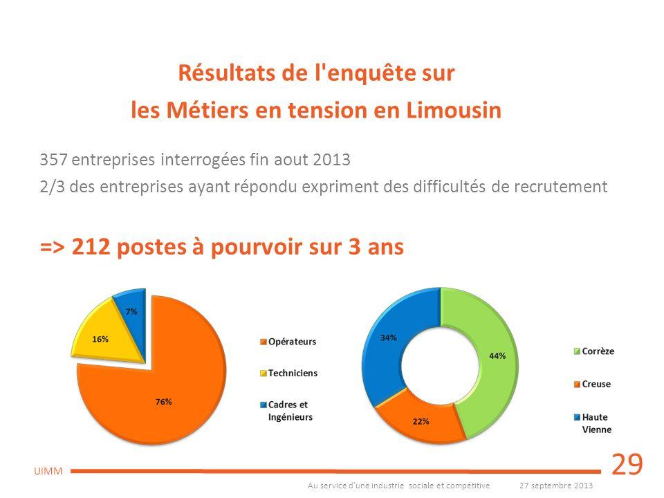 Au service dune industrie sociale et compétitive27 septembre 2013 UIMM 357 entreprises interrogées fin aout 2013 2/3 des entreprises ayant répondu exp